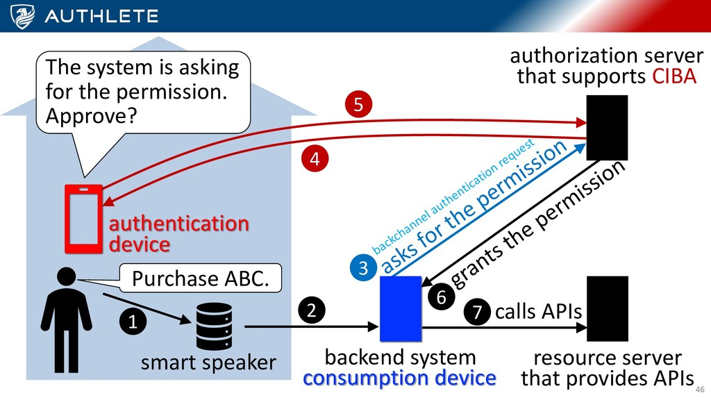 46 smart speaker Purchase ABC. backend system a...
