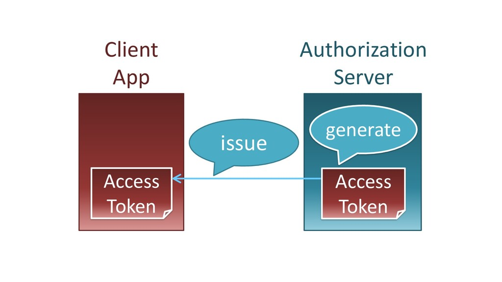 Client App Authorization Server Access Token ge...