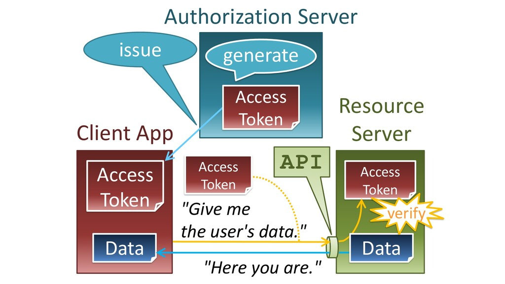 """""""Give me the user's data."""" Client App Resource ..."""