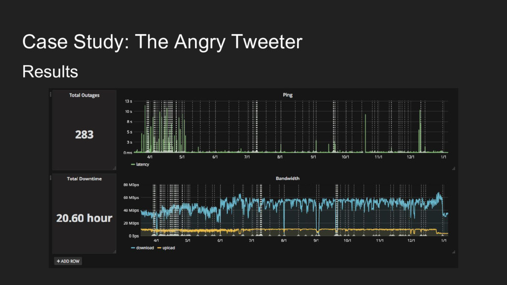 Case Study: The Angry Tweeter Results