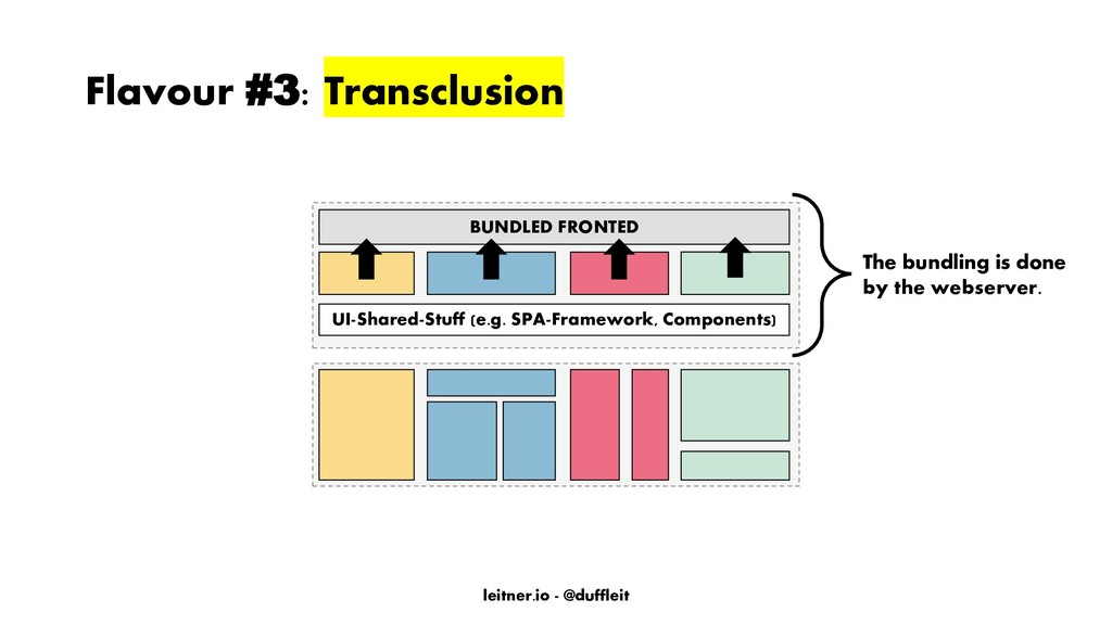 leitner.io - @duffleit Flavour #3: Transclusion...