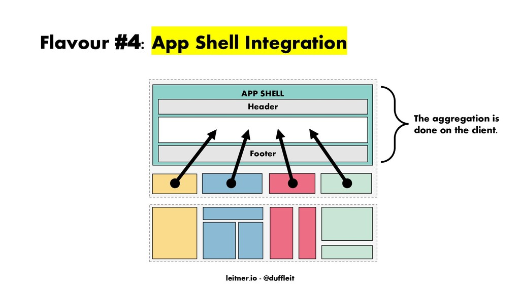 leitner.io - @duffleit Flavour #4: App Shell In...