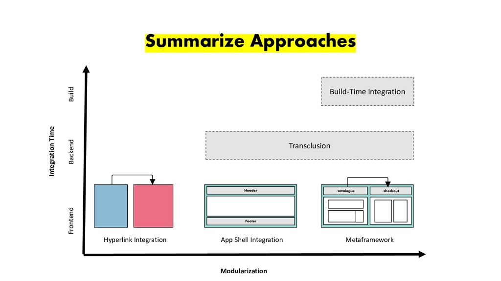 leitner.io - @duffleit Summarize Approaches /ca...