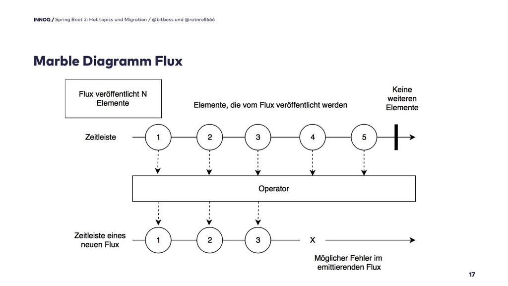 Marble Diagramm Flux 17 Spring Boot 2: Hot topi...