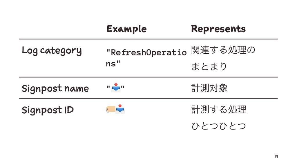"Example Represents Log category ""RefreshOperati..."