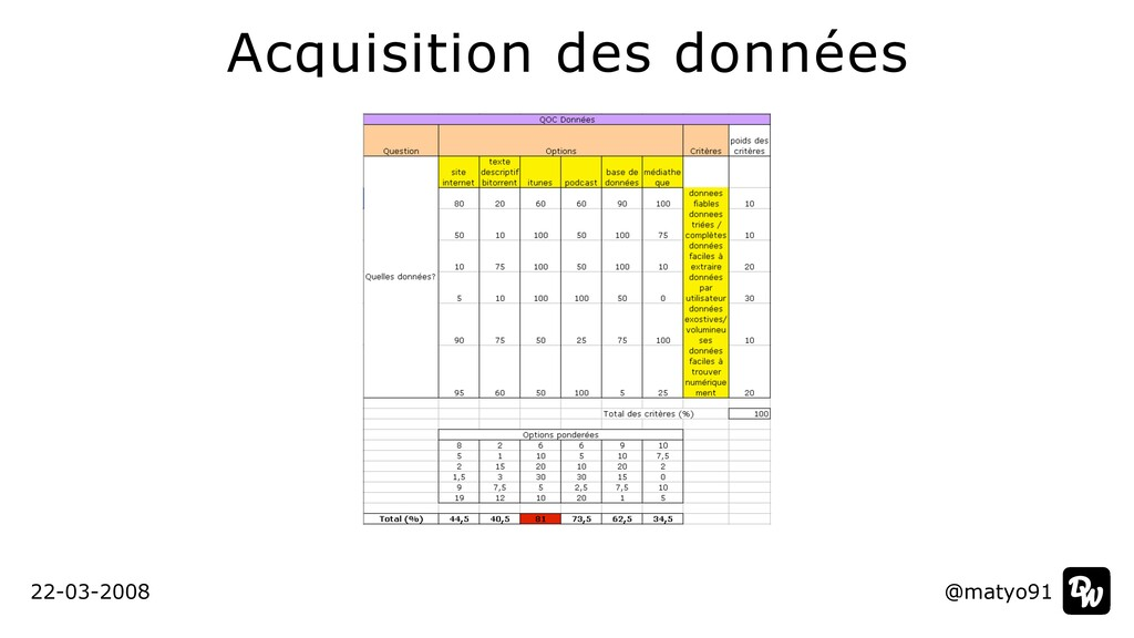 Acquisition des données @matyo91 22-03-2008