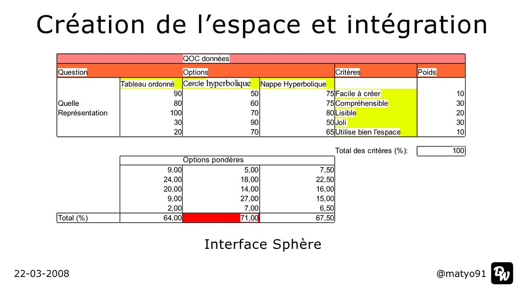 Création de l'espace et intégration @matyo91 22...