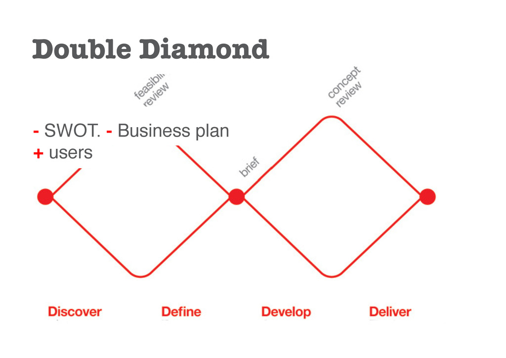 - SWOT. - Business plan + users Double Diamond