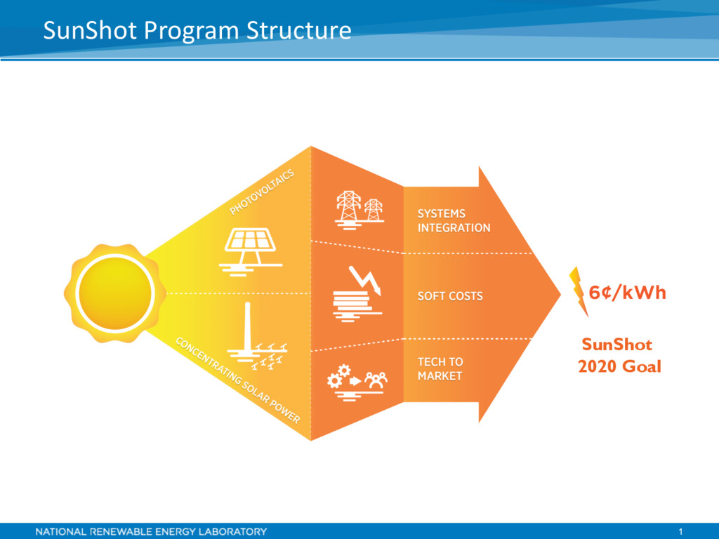 1 SunShot Program Structure SunShot 2020 Goal