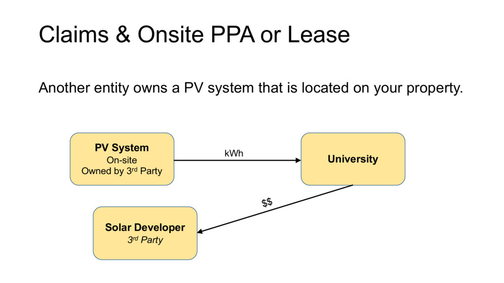 Claims & Onsite PPA or Lease Another entity own...