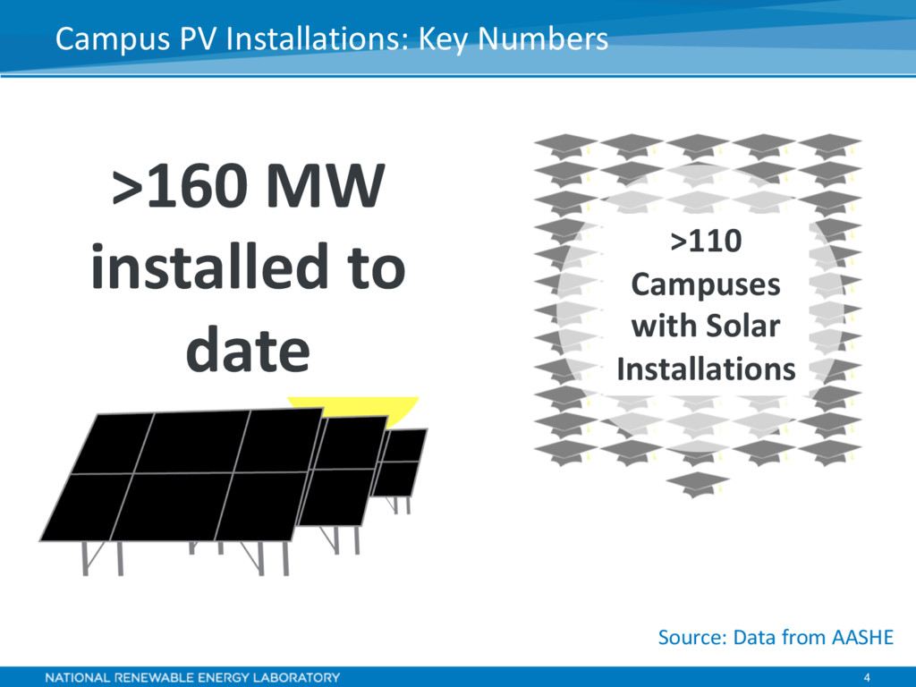 4 Campus PV Installations: Key Numbers Source: ...