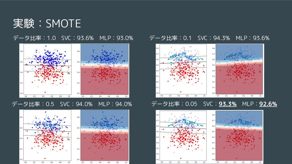 実験:SMOTE データ比率:1.0 SVC:93.6% MLP:93.0% データ比率:0....