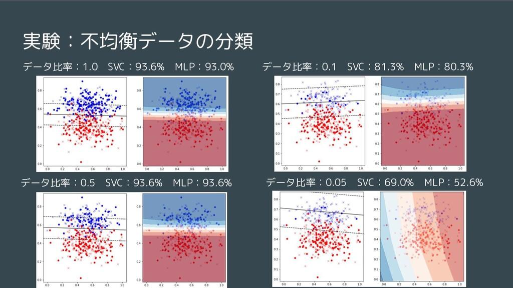 実験:不均衡データの分類 データ比率:1.0 SVC:93.6% MLP:93.0% データ比...