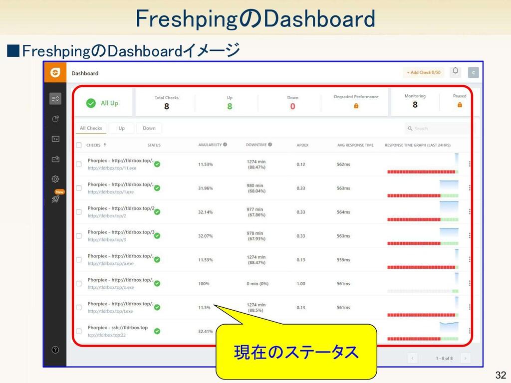 32 FreshpingのDashboard ■FreshpingのDashboardイメー...