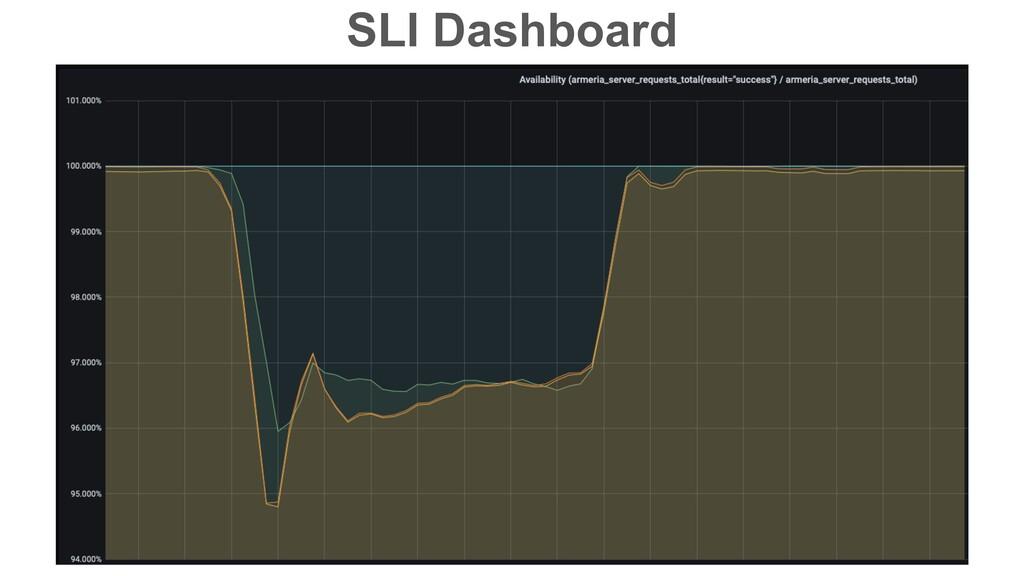 SLI Dashboard