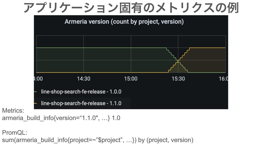 ΞϓϦέʔγϣϯݻ༗ͷϝτϦΫεͷྫ Metrics: armeria_build_info{...