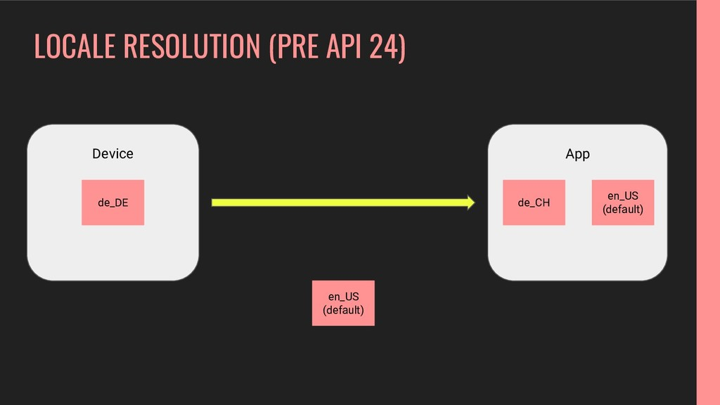 LOCALE RESOLUTION (PRE API 24) Device App de_CH...