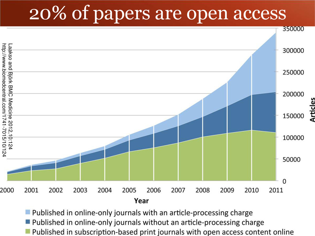 20% of papers are open access Laakso and Björk ...