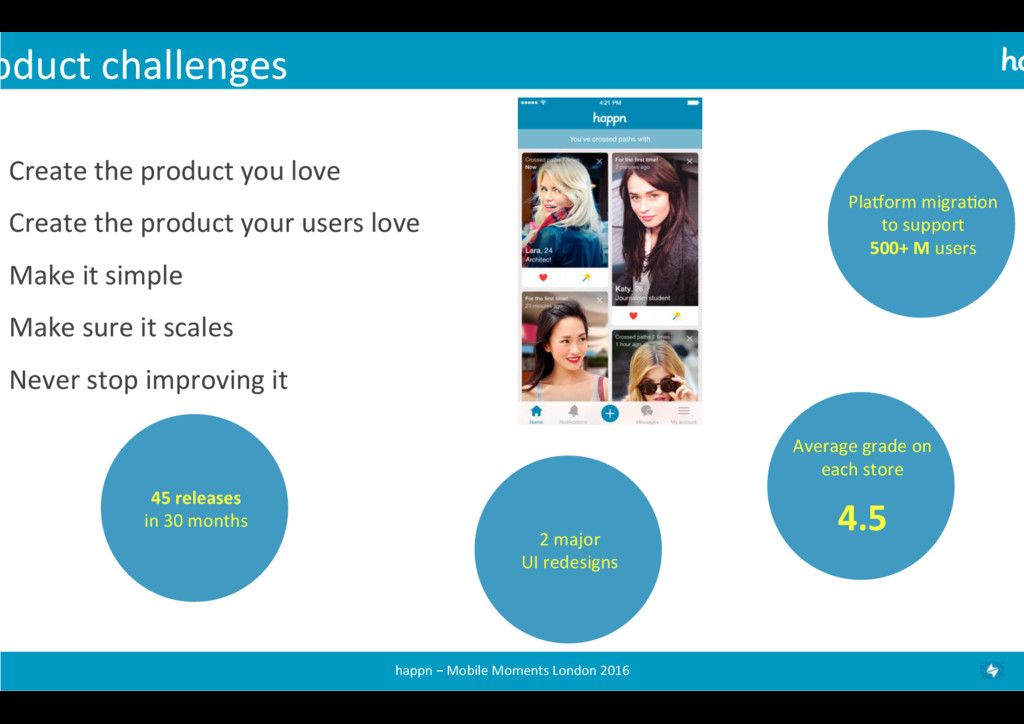 oduct challenges  Create the produc...