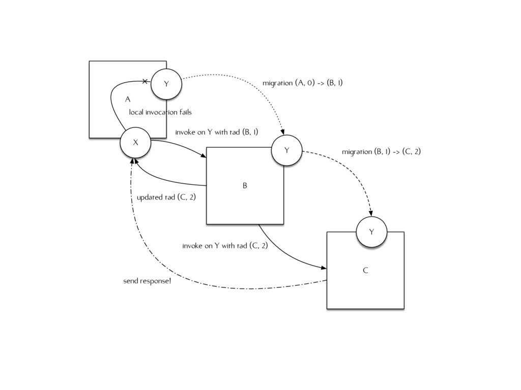 A B C X Y migration (A, 0) -> (B, 1) Y Y migrat...