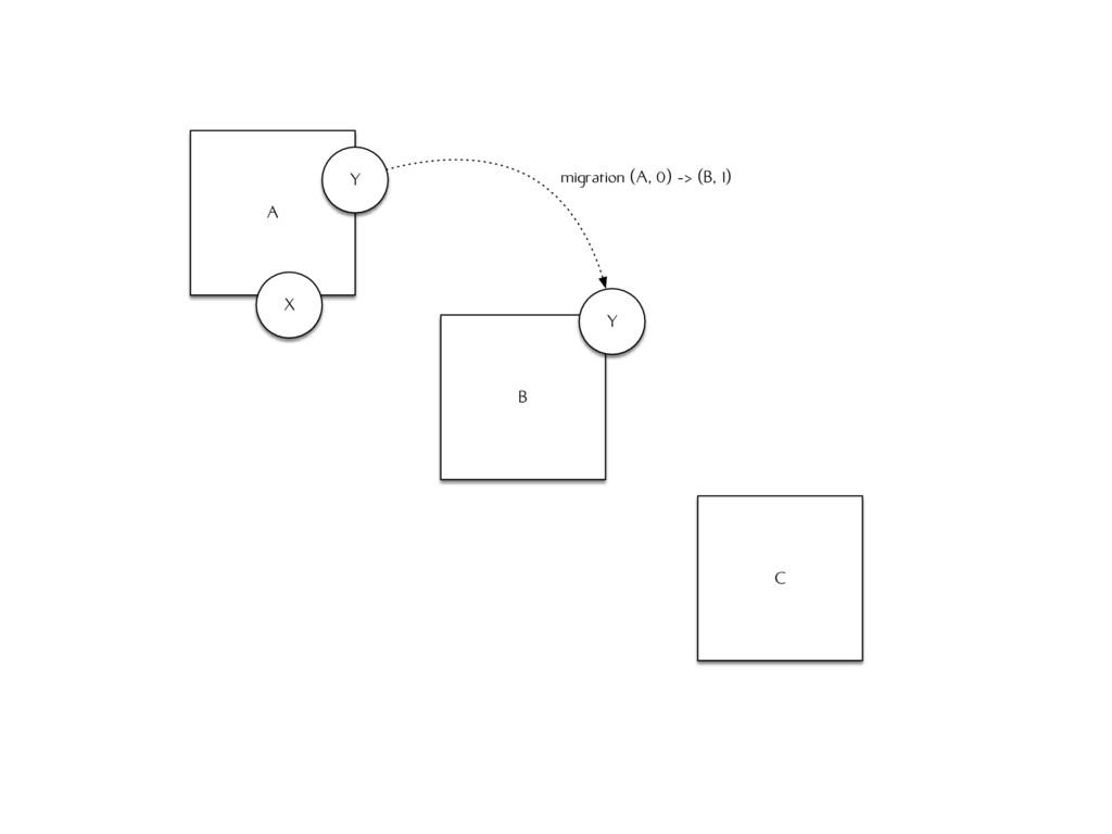 A B C X Y migration (A, 0) -> (B, 1) Y