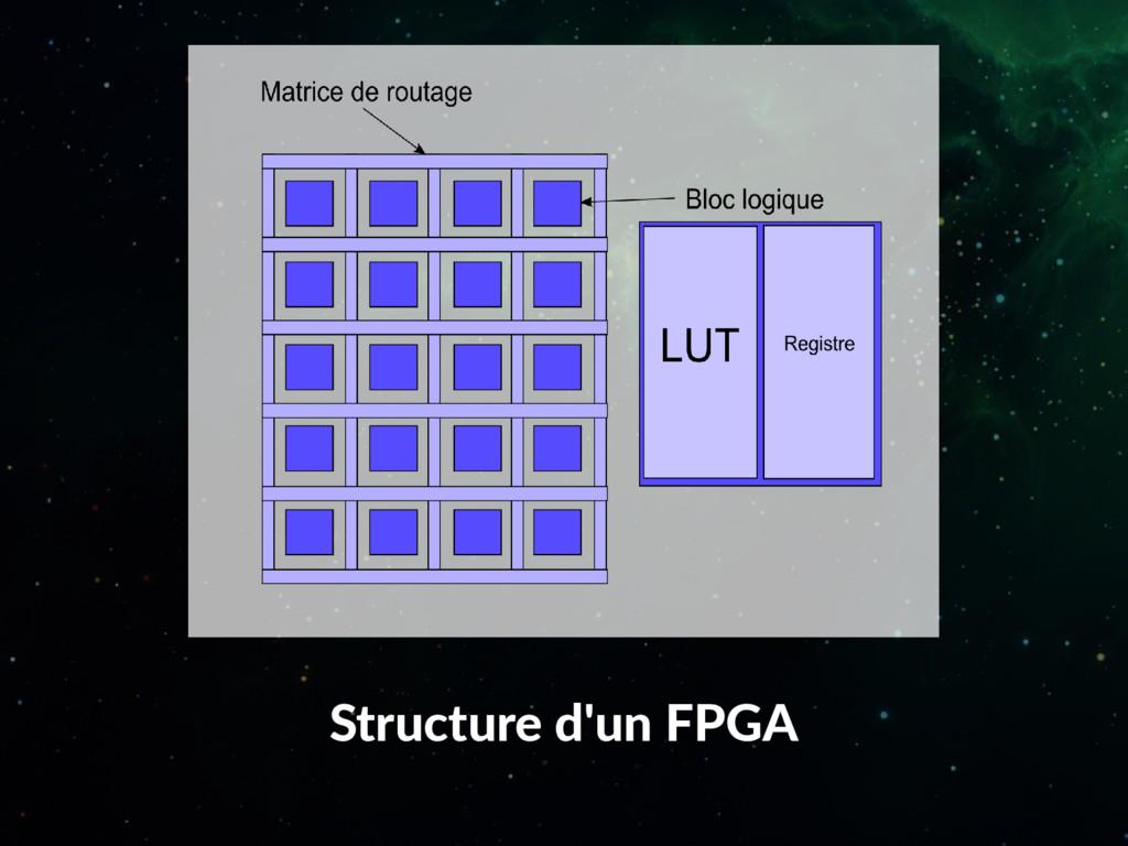 Structure d'un FPGA