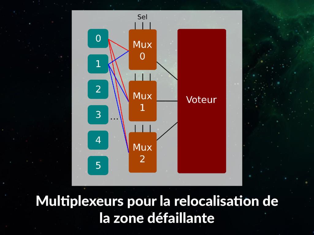 Multiplexeurs pour la relocalisation de la zone...
