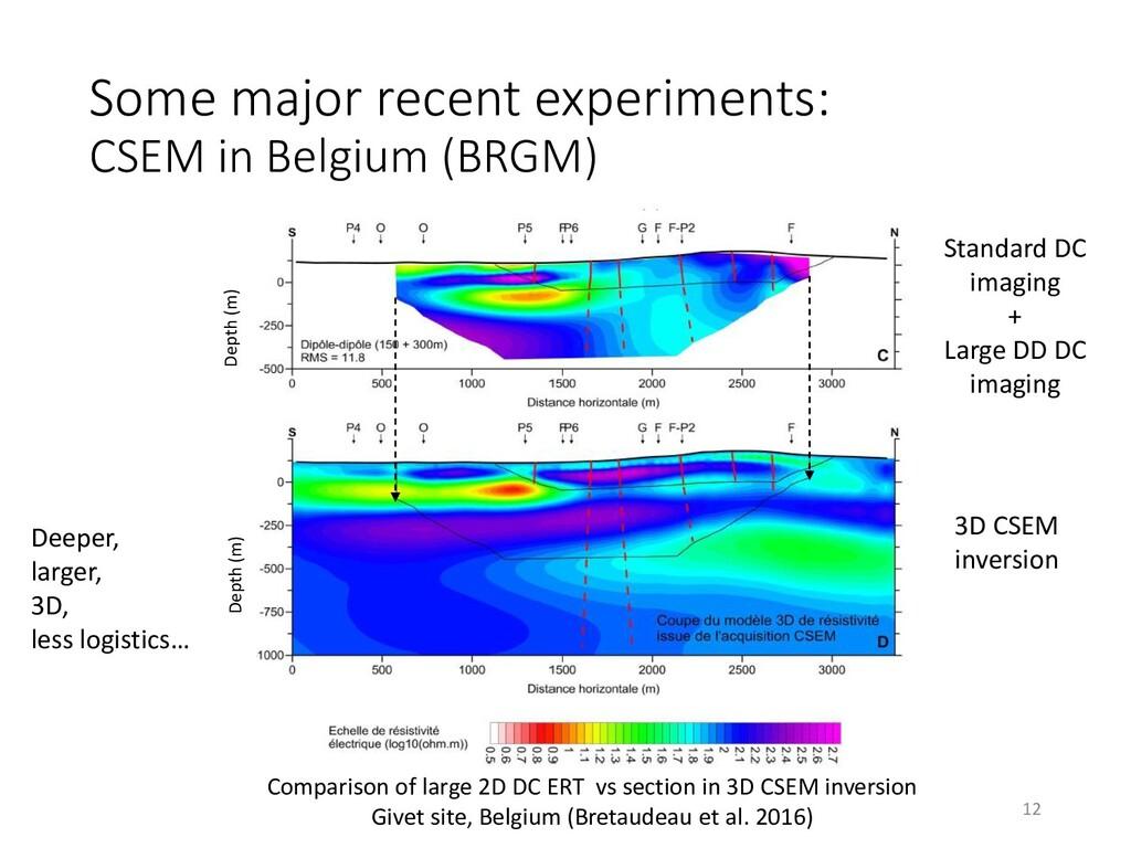 Some major recent experiments: CSEM in Belgium ...