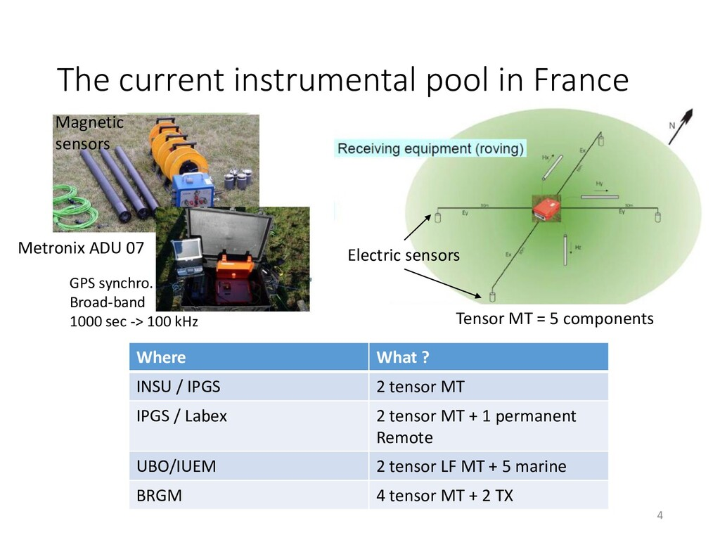The current instrumental pool in France Where W...