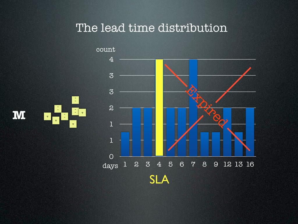 The lead time distribution ~ ~ ~ ~ ~ ~ ~ ~ v v ...