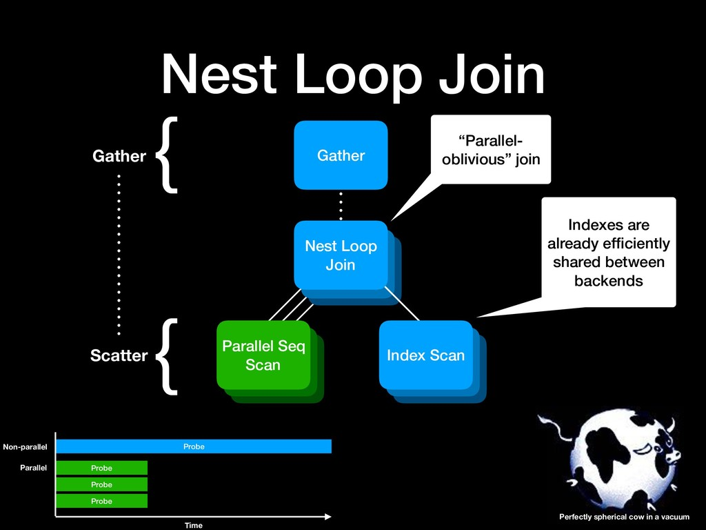 Nest Loop Join Gather { Scatter { Gather Parall...