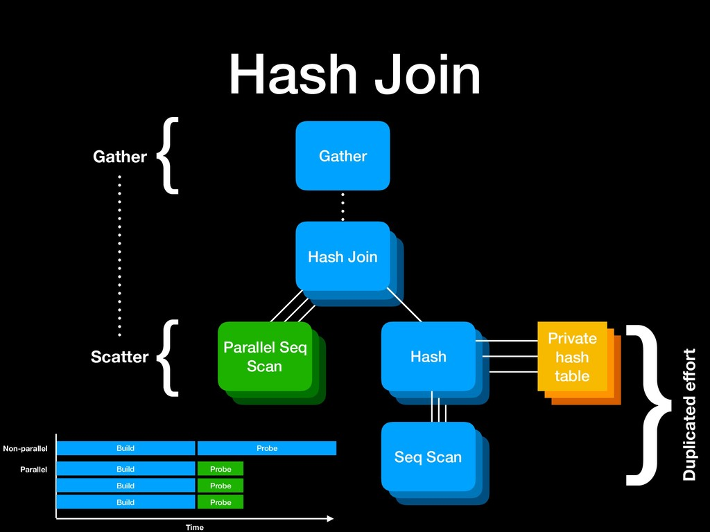 Hash table Hash table Hash Join Gather { } Dupl...