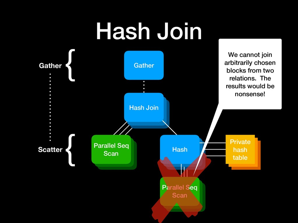 Hash table Hash table Hash Join Gather { Scatte...