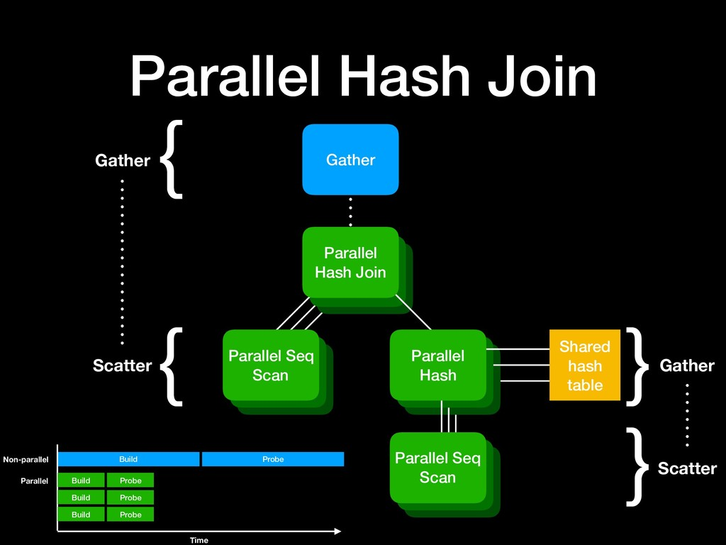 Parallel Hash Join Gather { Scatter { Gather }S...