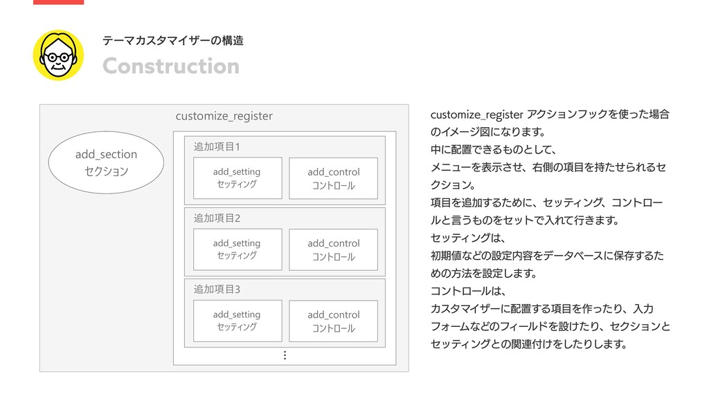 Construction テーマカスタマイザーの構造 customize_register a...
