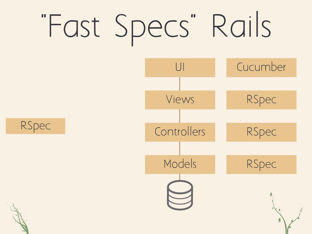 "zpo qw ""Fast Specs"" Rails Controllers Views Mod..."