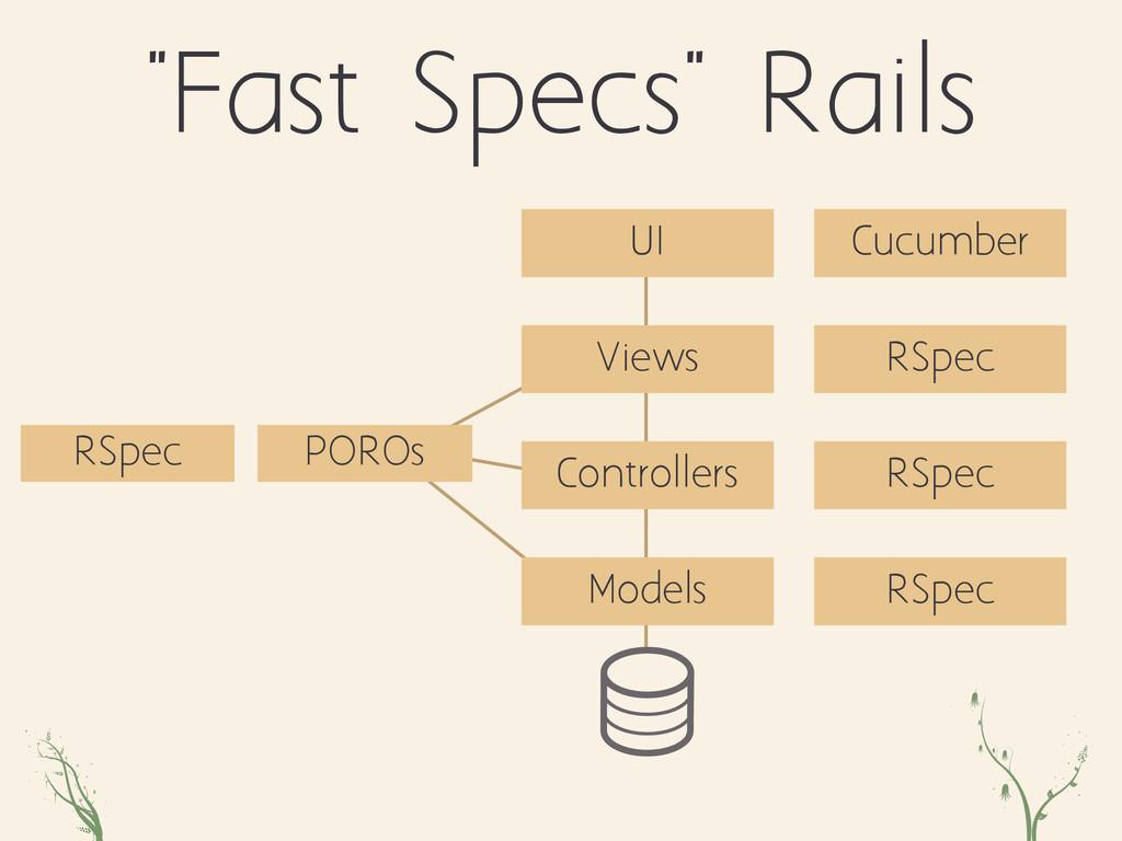 "POROs zpo qw ""Fast Specs"" Rails Controllers Vie..."