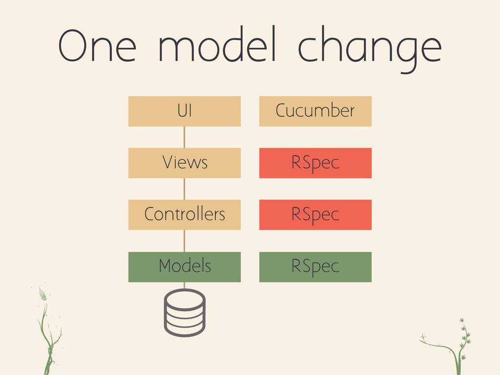 ri xc One model change Controllers Views Models...