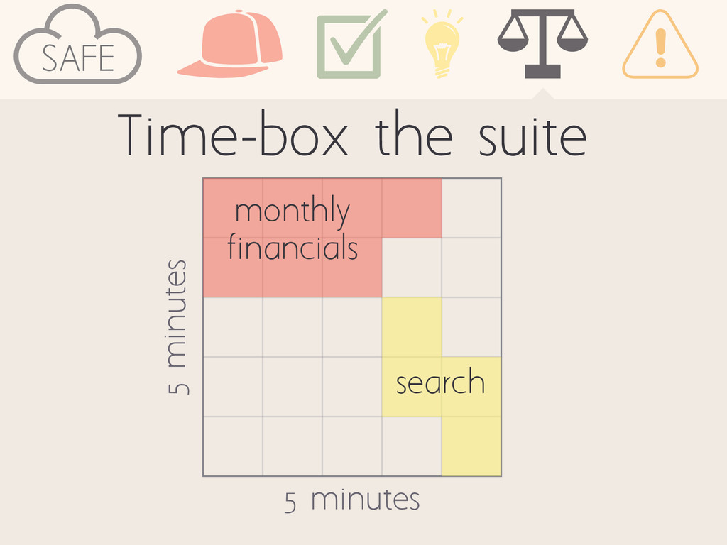 Time-box the suite 5 minutes 5 minutes monthly ...