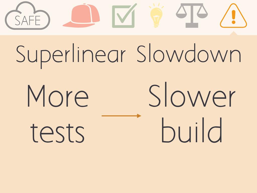 SAFE Superlinear Slowdown More tests Slower bui...