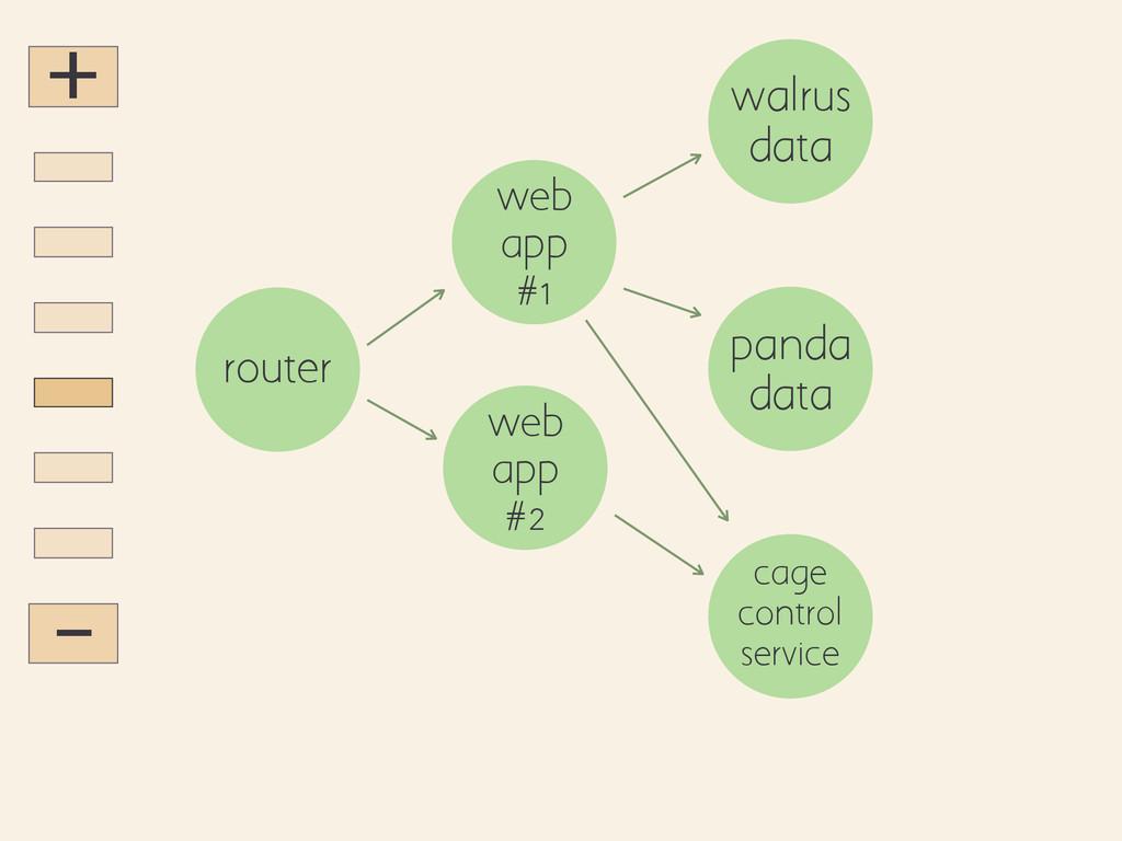 + - router web app #1 web app #2 walrus data pa...