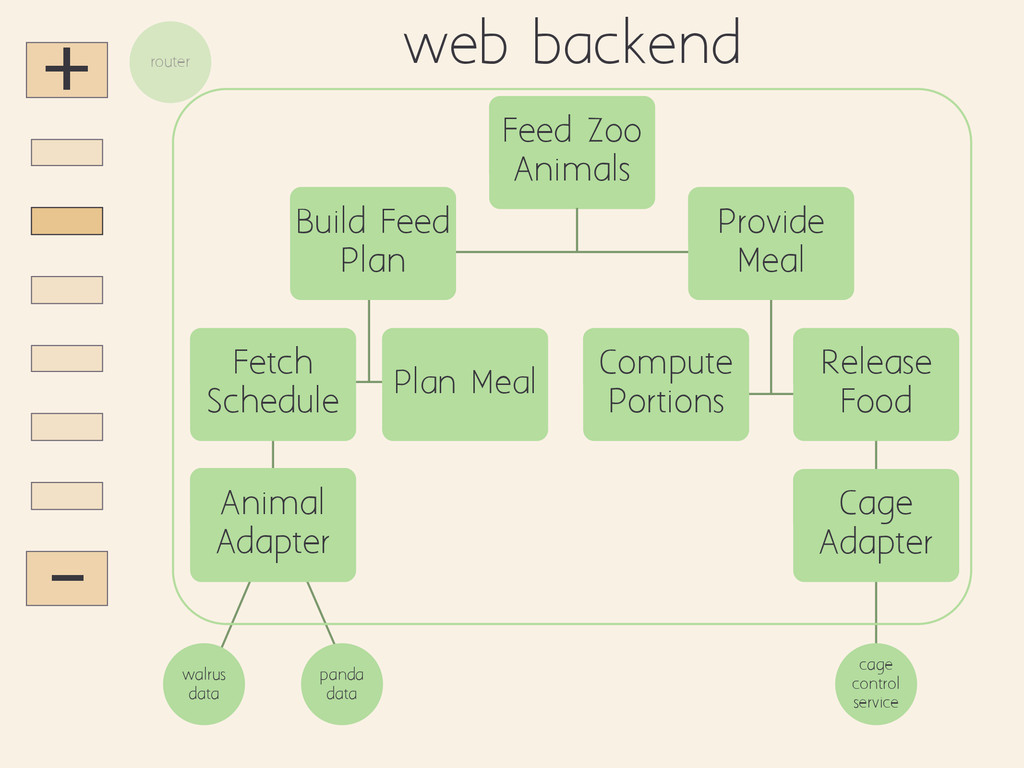 + - walrus data web backend panda data router F...