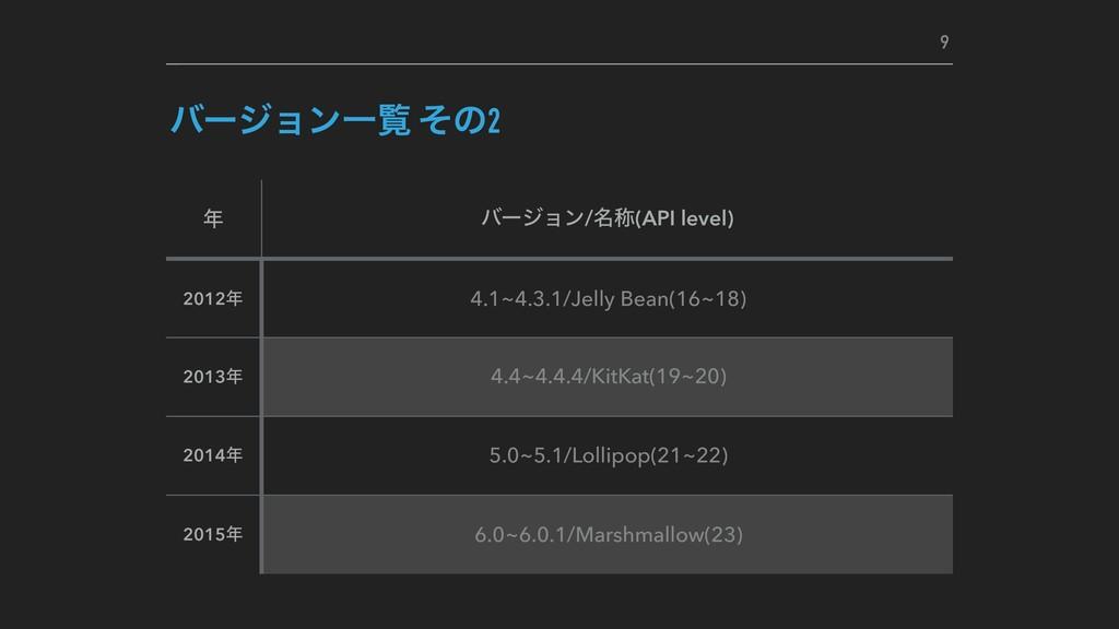 όʔδϣϯҰཡ ͦͷ2  όʔδϣϯ/໊শ(API level) 2012 4.1~4.3...