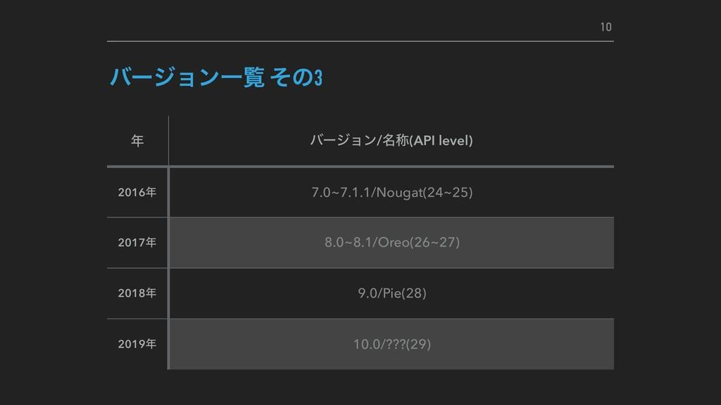 όʔδϣϯҰཡ ͦͷ3  όʔδϣϯ/໊শ(API level) 2016 7.0~7.1...
