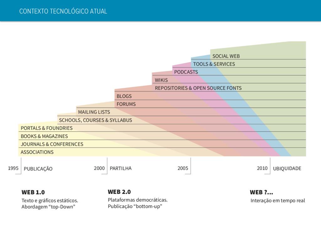 CONTEXTO TECNOLÓGICO ATUAL SOCIAL WEB TOOLS & S...