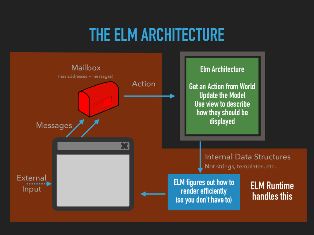 THE ELM ARCHITECTURE Elm Architecture Get an Ac...