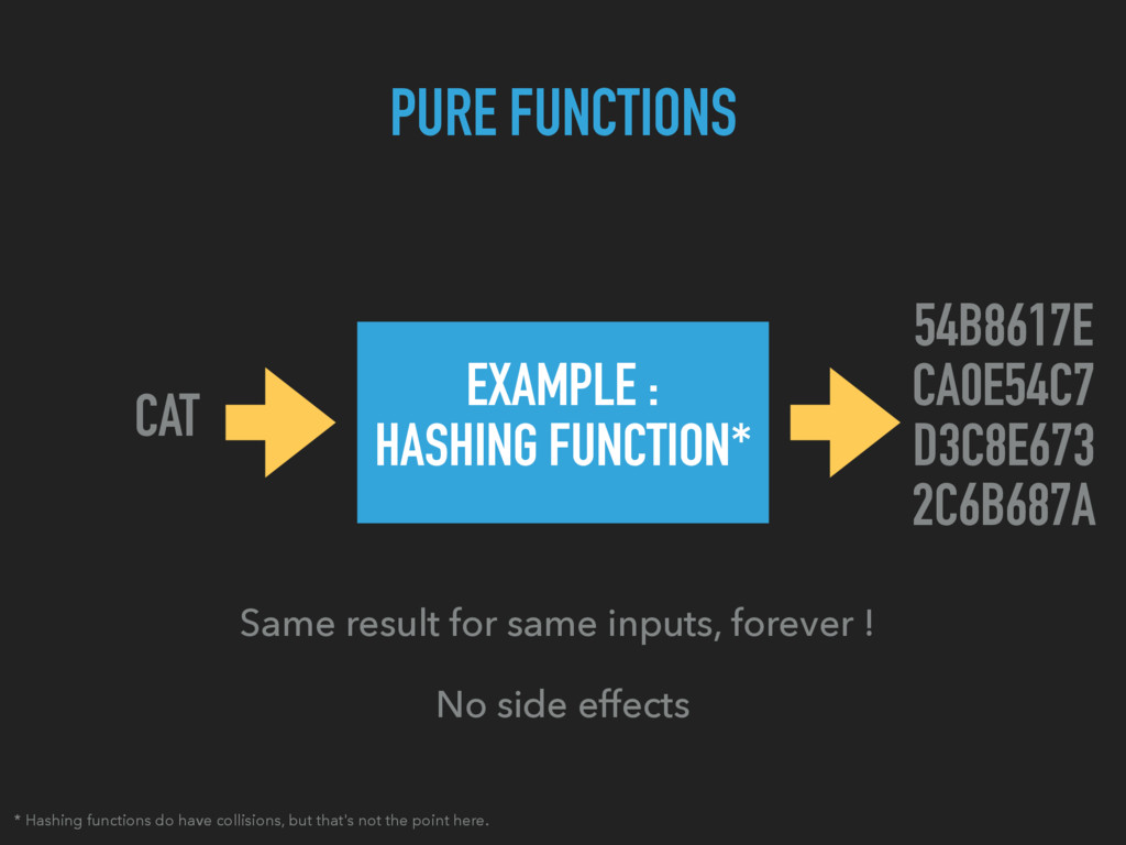 PURE FUNCTIONS Same result for same inputs, for...