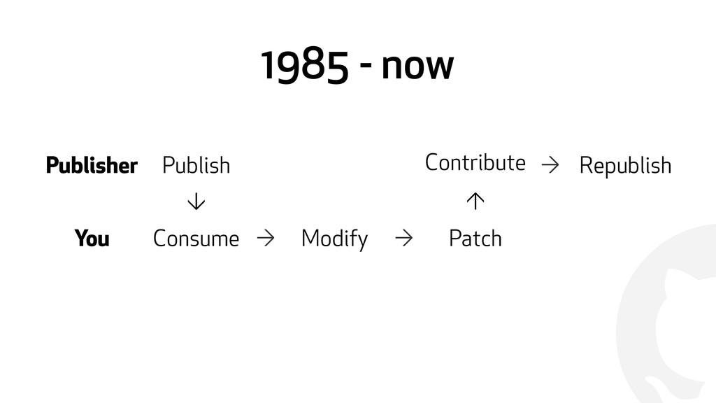 ! 1985 - now Publisher Publish Contribute e → R...