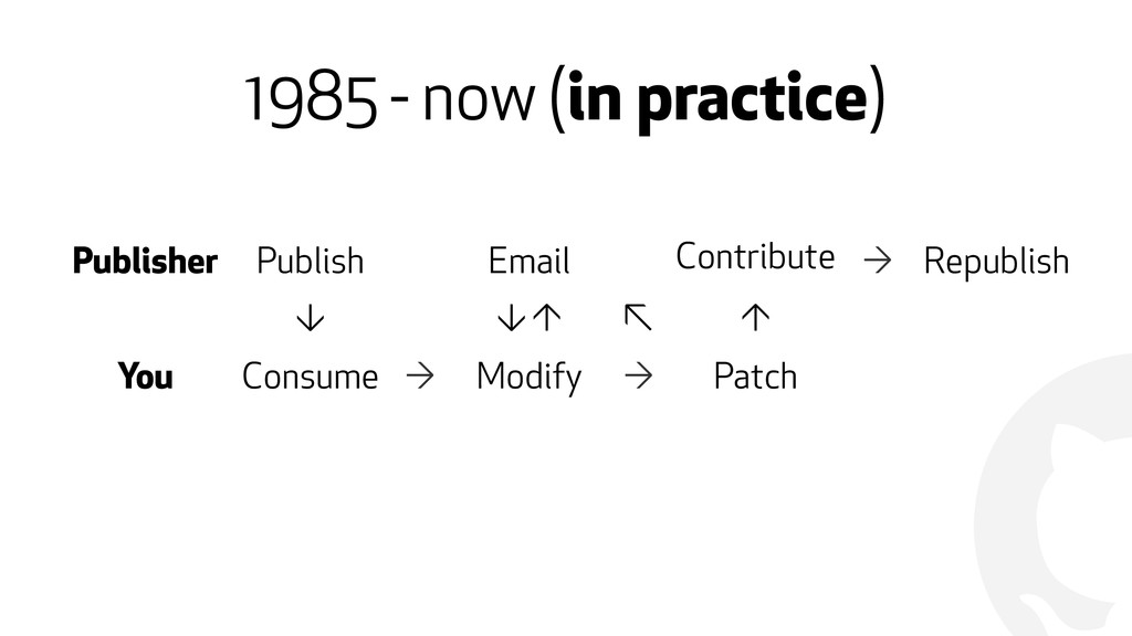 ! 1985 - now (in practice) Publisher Publish Em...