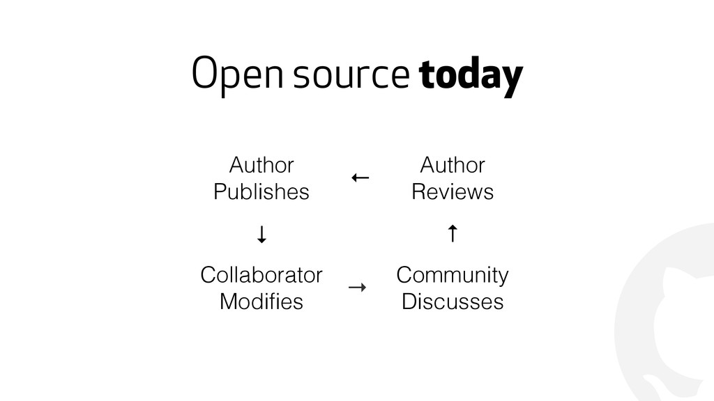 ! Open source today Author Publishes ← Author R...
